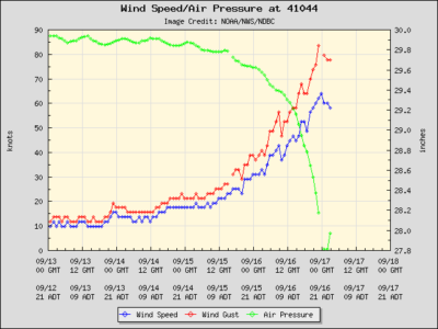 Observe the connection between dropping air pressure and increasing wind speed. Image from NOAA