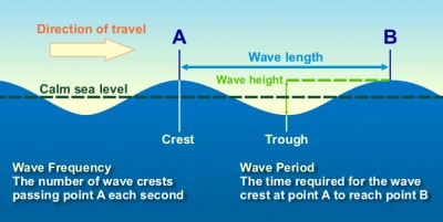 Image from: NOAA.gov